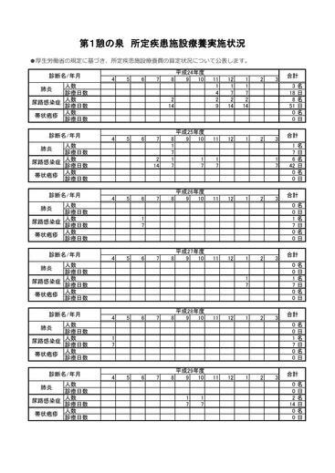 第1憩の泉 所定疾患施設療養費実施状況の公表