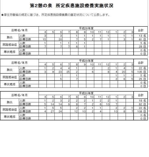 第2憩の泉 所定疾患施設療養費実施状況の公表